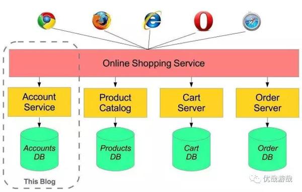 推荐Java五大微服务器及其代码示例教程