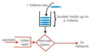 SpringCloud Eureka 源码解析 —— 基于令牌桶算法的 RateLimiter