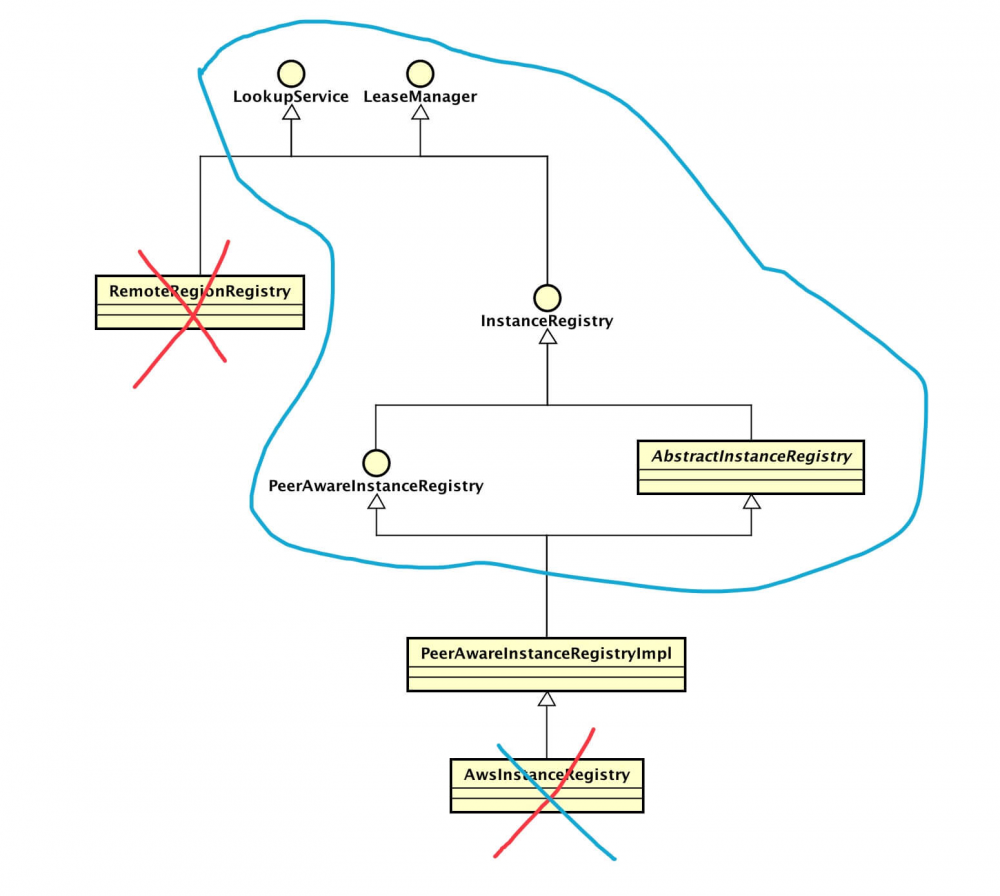 SpringCloud Eureka 源码解析 —— 注册表 InstanceRegistry 类关系