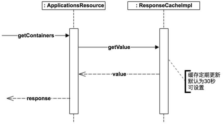 SpringCloud Eureka 源码解析 —— 应用实例注册发现(六)之全量获取