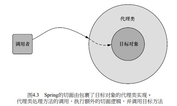 Spring面向切面编程详解
