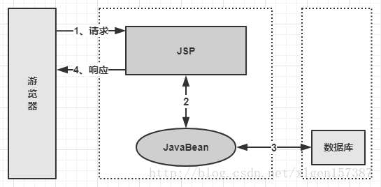 Spring核心技术原理-(1)-通过Web开发演进过程了解一下为什么要有Spring?