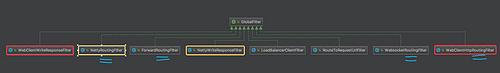 网关 Spring-Cloud-Gateway 源码解析 —— 过滤器 (4.1) 之 GatewayFilter 一览