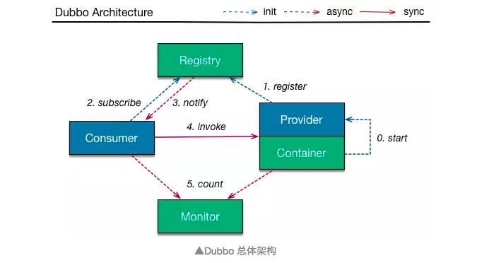 终极对决!Dubbo 和 Spring Cloud 微服务架构到底孰优孰劣?