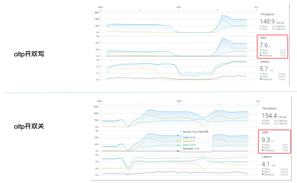 容器化RDS|计算存储分离架构下的 IO 优化