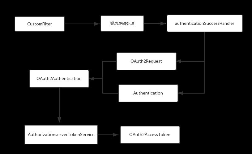 Spring Security Oauth2.0 实现短信验证码登录
