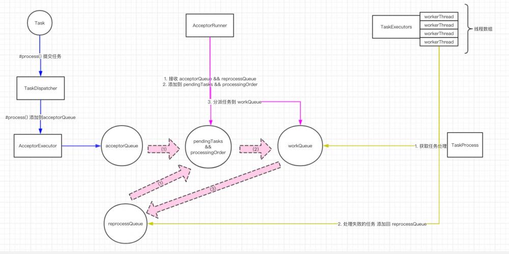 注册中心 Eureka 源码解析 —— 任务批处理