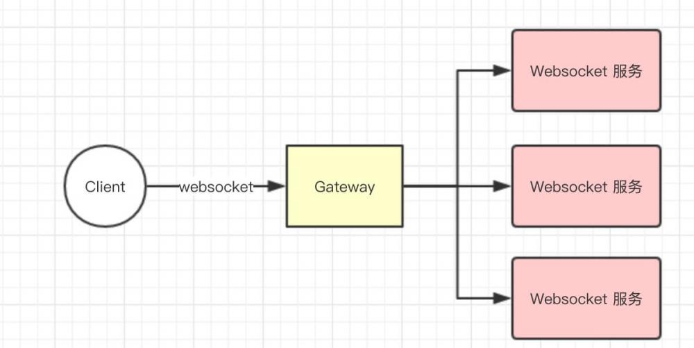 网关Spring-Cloud-Gateway 源码解析—— 过滤器(4 6) 之