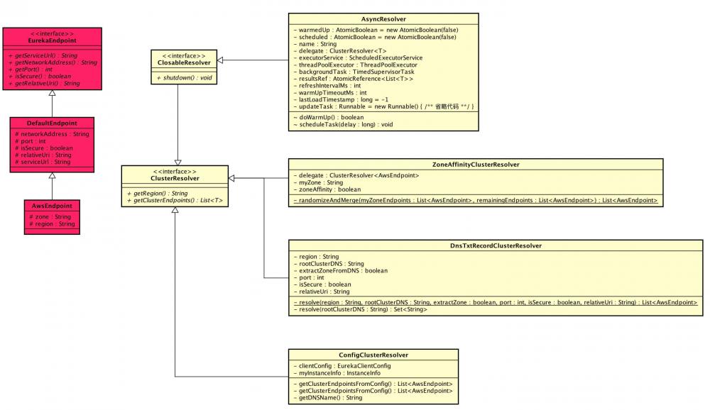 注册中心 Eureka 源码解析 —— EndPoint 与 解析器
