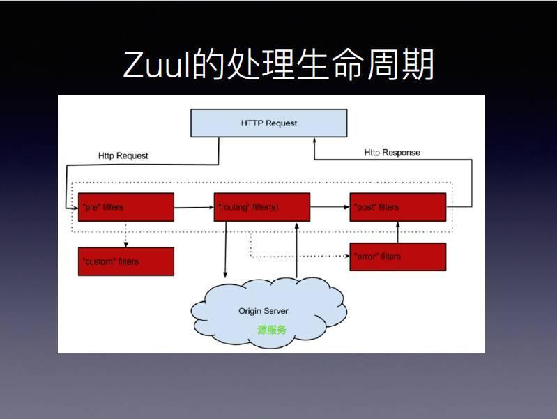 Spring Cloud Zuul与网关中间件