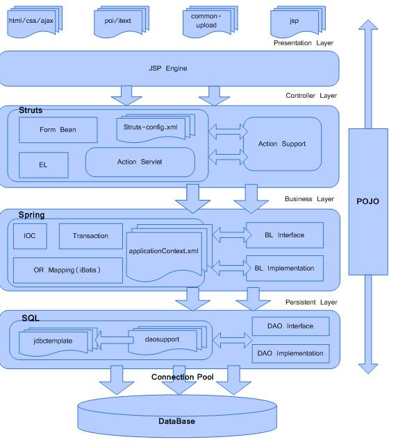 通向架构师的道路(第十八天)万能框架 Spring ( 一 )