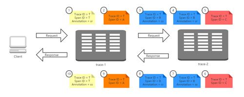 Spring Cloud构建微服务架构:分布式服务跟踪(收集原理)