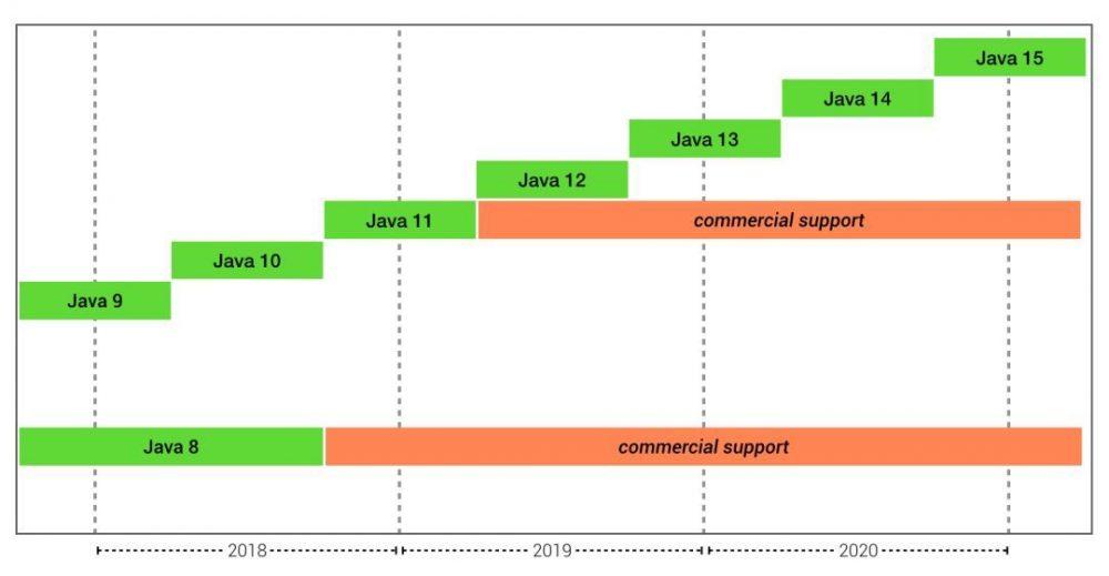 面对Java版本的升级,旧式桌面应用改怎么办?