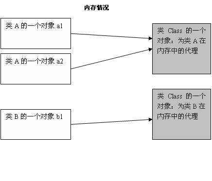 Java基础12:深入理解Class类和Object类
