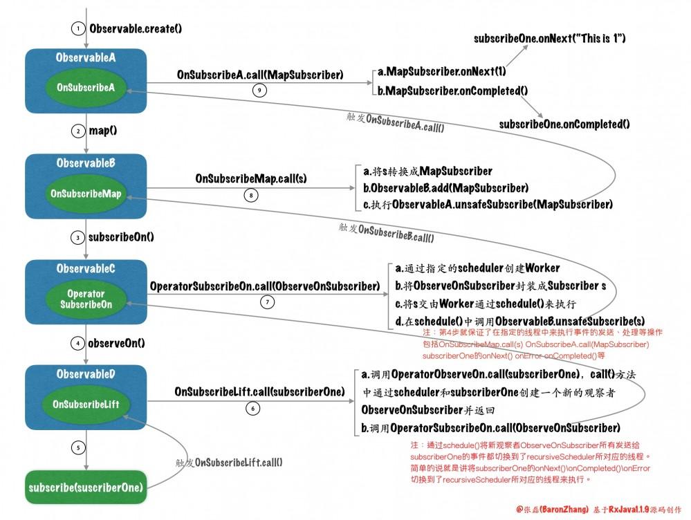 RxJava系列6(从微观角度解读RxJava源码)