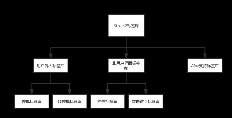 Struts2学习之标签库