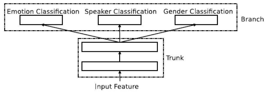 阿里巴巴论文提出针对影视作品的语音情感识别信息融合框架