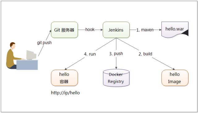 高效运维之Docker持续部署