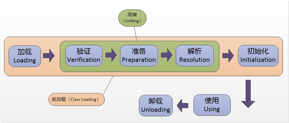 JVM系列[1]-Java类的生命周期