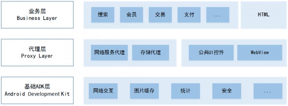 苏宁易购 Android 架构演进史