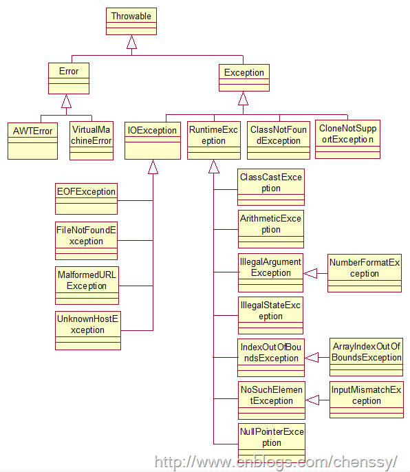 Java基础10:全面解读Java异常