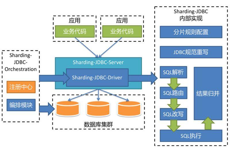 主流Java数据库连接池比较及前瞻