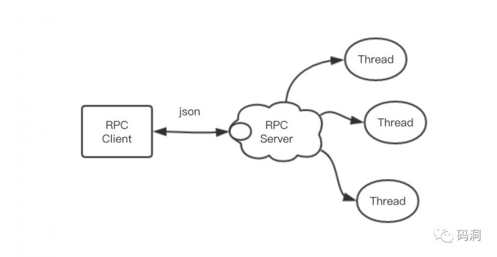 基于 Netty 自己动手编写 RPC 框架
