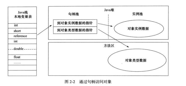 深入理解虚拟机之Java内存区域
