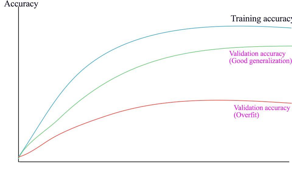 如何从零开始构建深度学习项目?这里有一份详细的教程