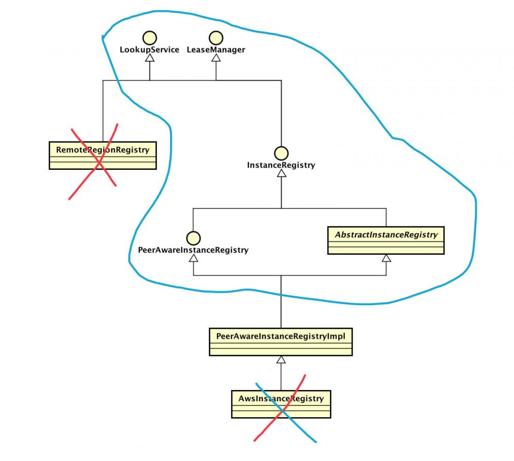 注册中心 Eureka 源码解析 —— 注册表 InstanceRegistry 类关系