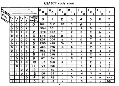 字符集及其存储方式(解决乱码问题)