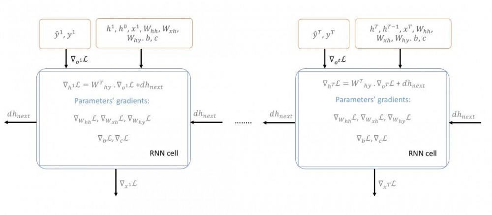 从字符级的语言建模开始,了解语言模型与序列建模的基本概念