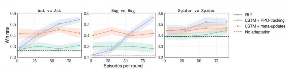 ICLR 2018最佳论文:基于梯度的元学习算法,可高效适应非平稳环境
