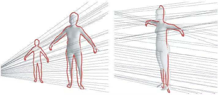 CVPR 2018 Spotlight论文:单摄像头数秒构建3D人体模型