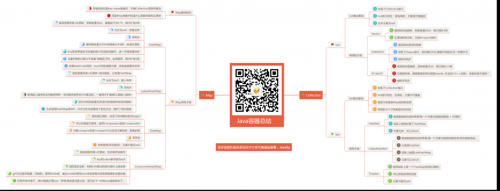 Java集合总结【面试题+脑图】,将知识点一网打尽!