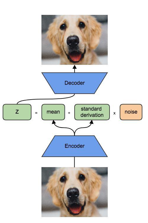 如何使用变分自编码器VAE生成动漫人物形象