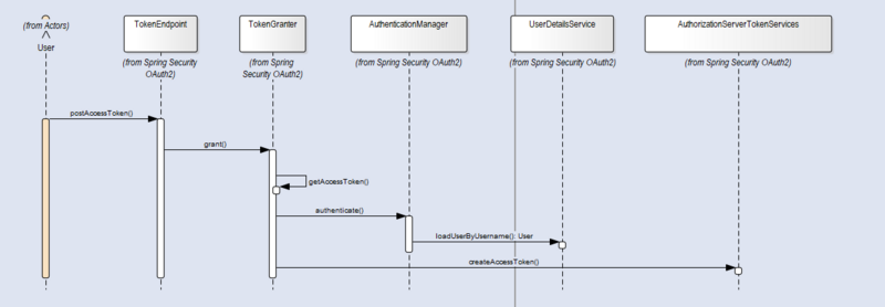 Spring Cloud OAuth2 优雅的集成短信验证码登录以及第三方登录