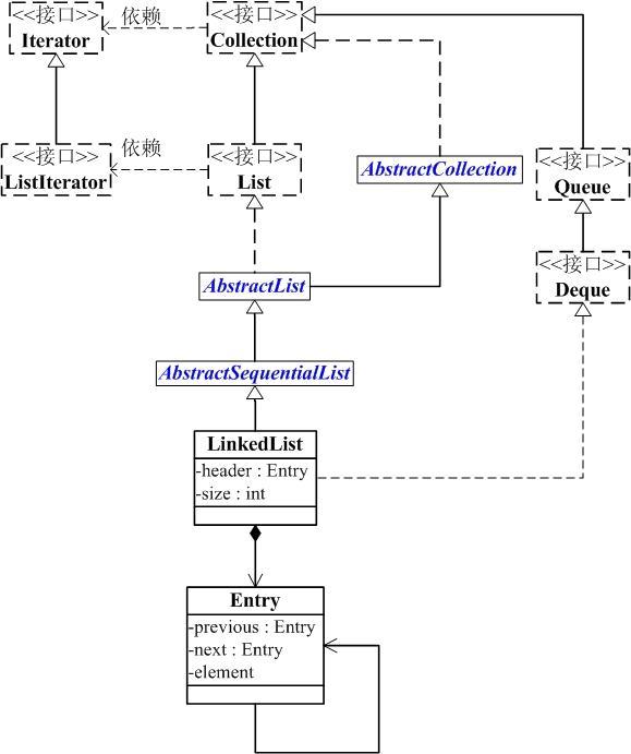 ArrayList和LinkedList的区别?