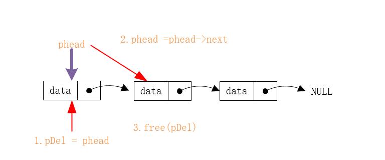 单链表常见操作图文详解