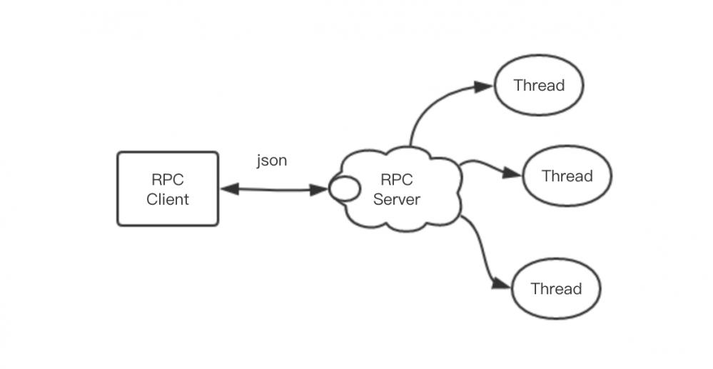 大厨小鲜——基于Netty自己动手实现RPC框架