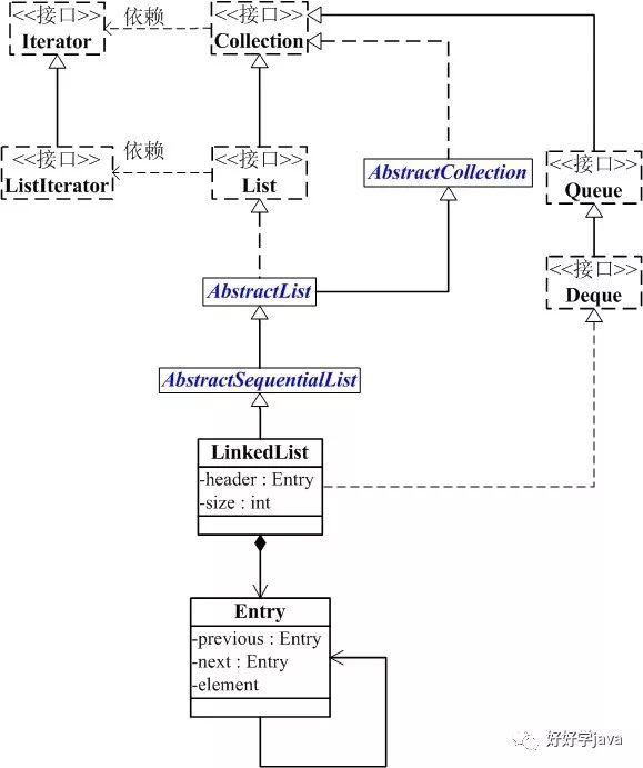 Java 集合系列(4): LinkedList源码深入解析1