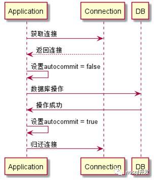 数据库连接池分析