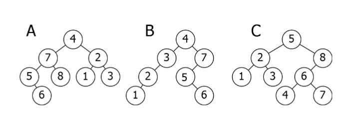 【译】数据结构中你需要知道的关于树的一切(java版)