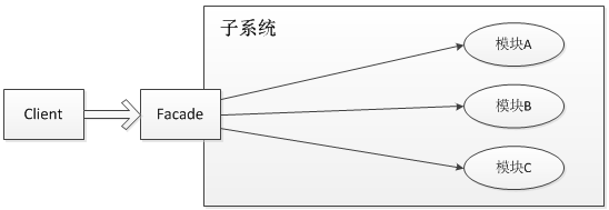 Java日志框架:slf4j作用及其实现原理