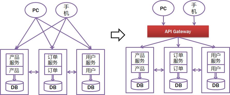 每日一博|基于Spring Boot和Spring Cloud实现微服务架构