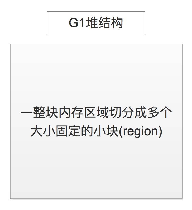 一步步图解G1