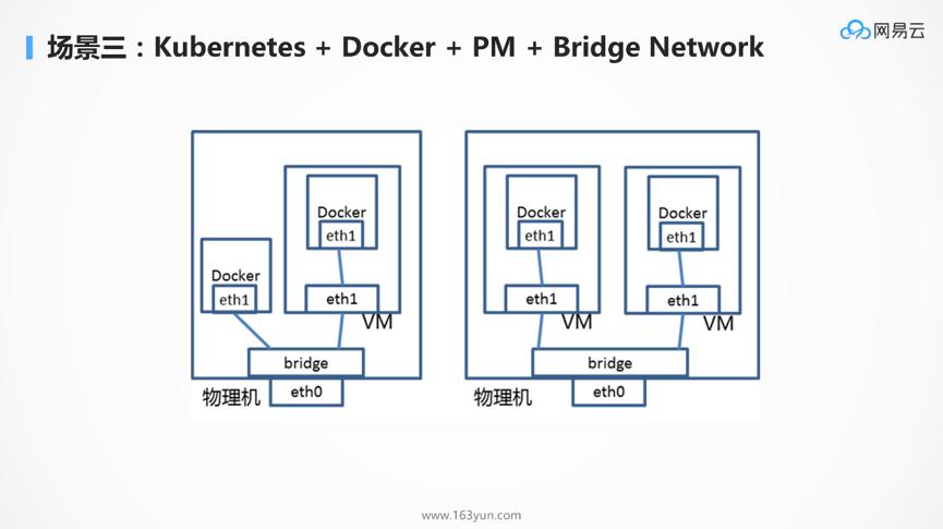 DockOne微信分享(一六五):为什么Kubernetes天然适合微服务?