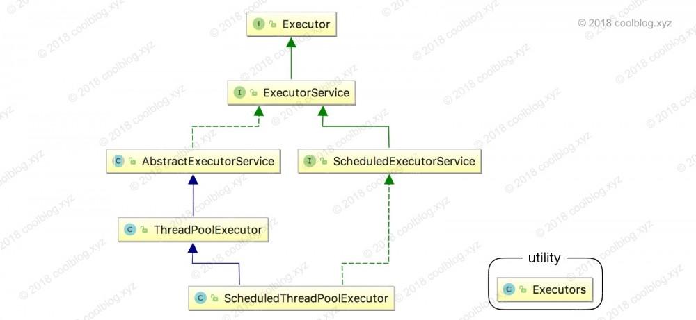 2018-04-17 Java 线程池原理分析