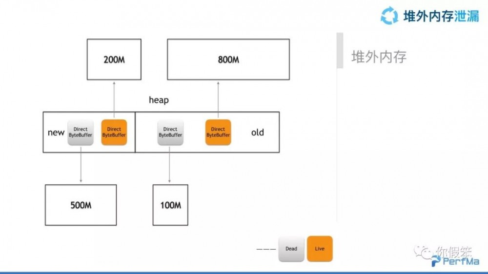 JVM 问题定位典型案例分析