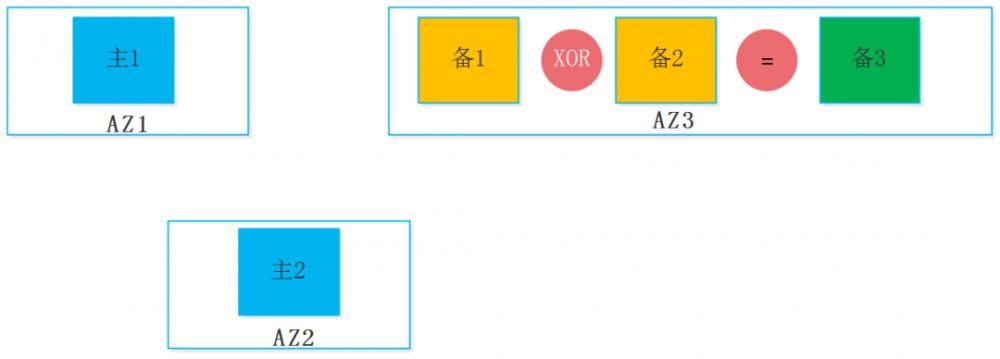 跨 AZ 数据复制方案中的 EC 与 XOR 技术